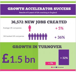 Results from 2 years' of Growth Accelerator Coaching in England